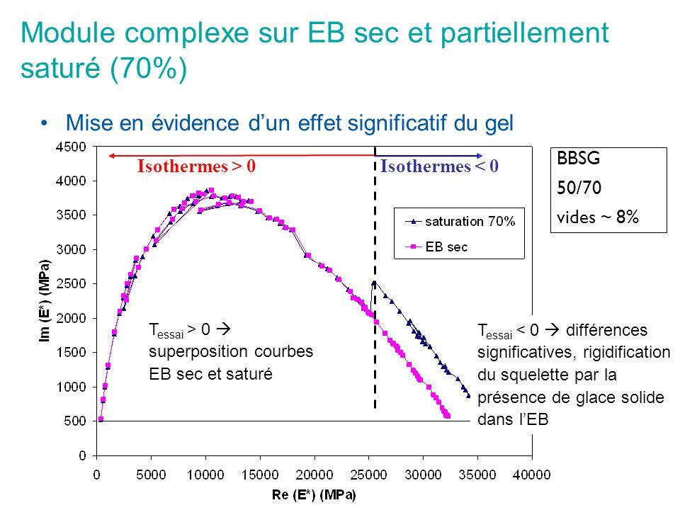 Module complexe sur EB sec et partiellement saturé (70%)