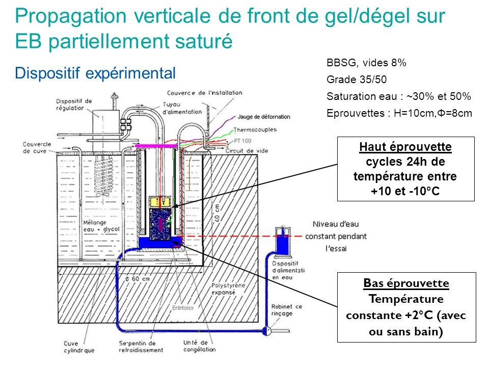 Propagation verticale de front de gel/dégel sur EB partiellement saturé