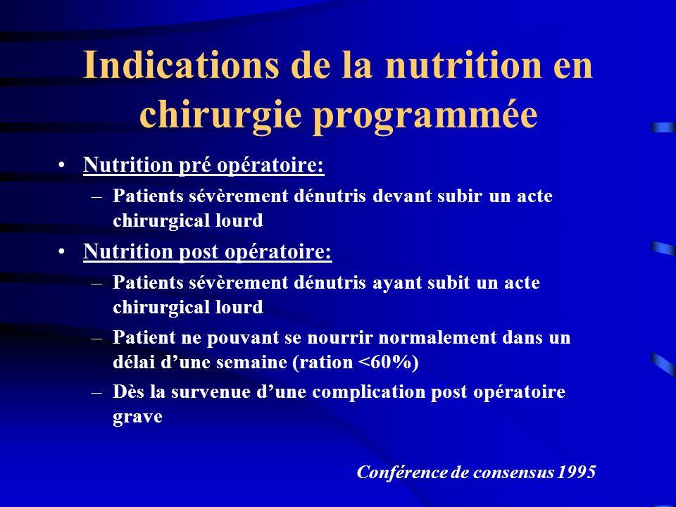 Indications de la nutrition en chirurgie programmée