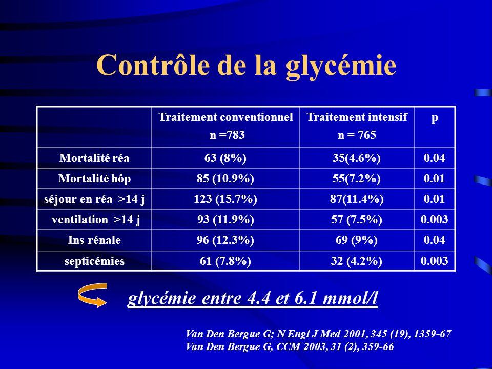 Contrôle de la glycémie Traitement conventionnel