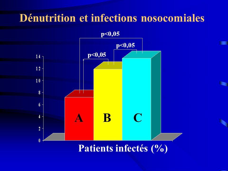 A B C Dénutrition et infections nosocomiales Patients infectés (%)