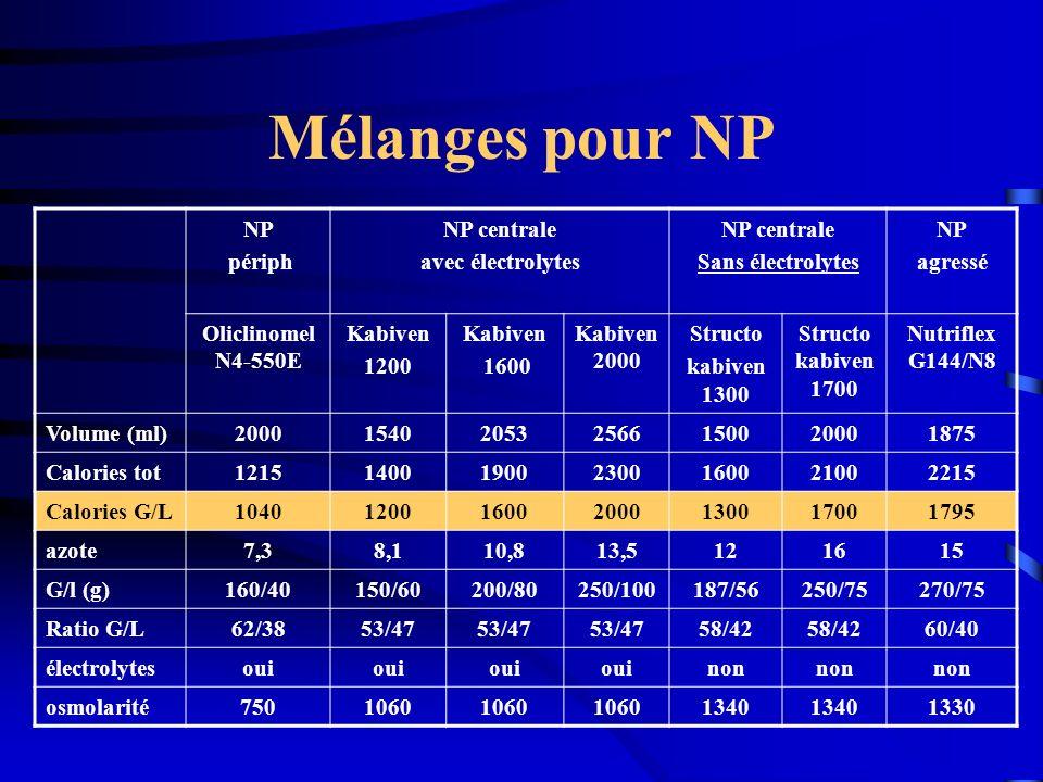 Mélanges pour NP NP périph NP centrale avec électrolytes