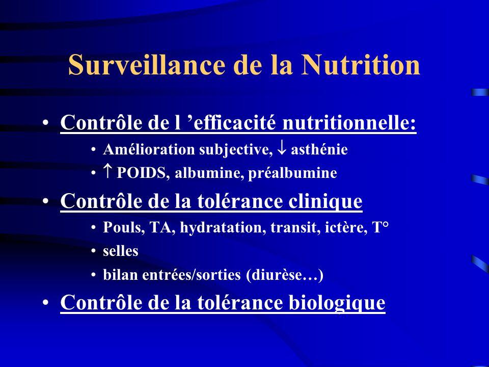 Surveillance de la Nutrition