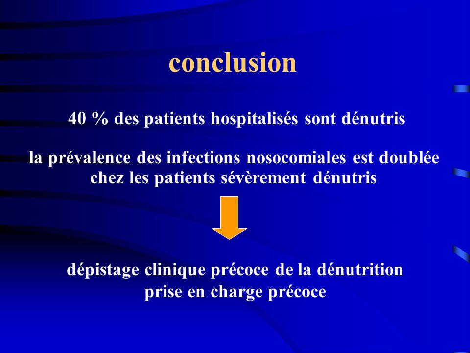 conclusion 40 % des patients hospitalisés sont dénutris
