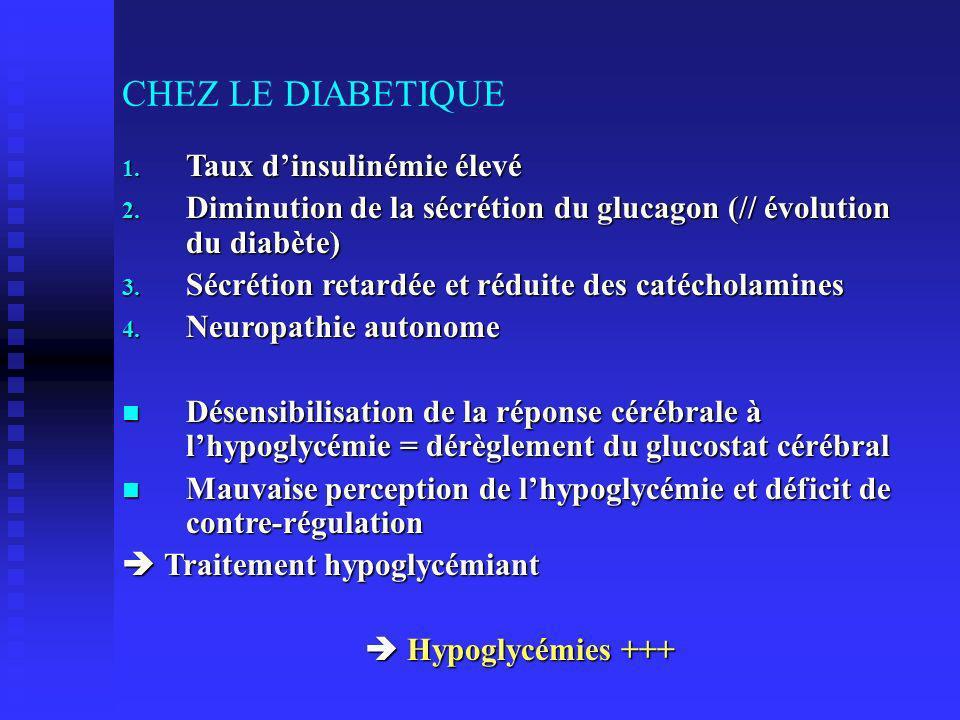 CHEZ LE DIABETIQUE Taux d'insulinémie élevé