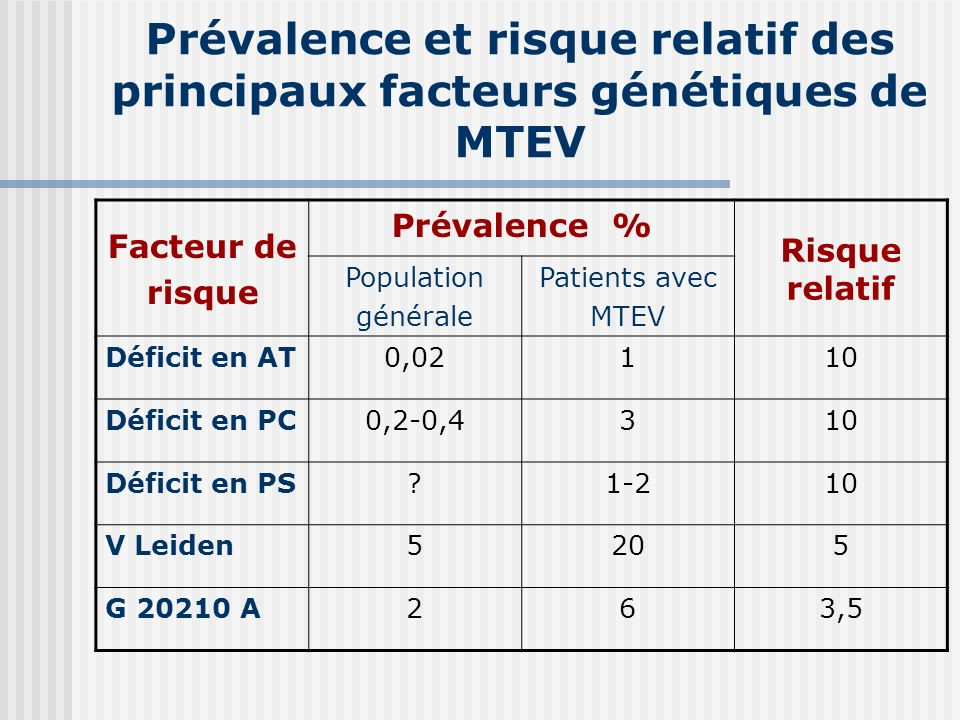 Prévalence et risque relatif des principaux facteurs génétiques de MTEV