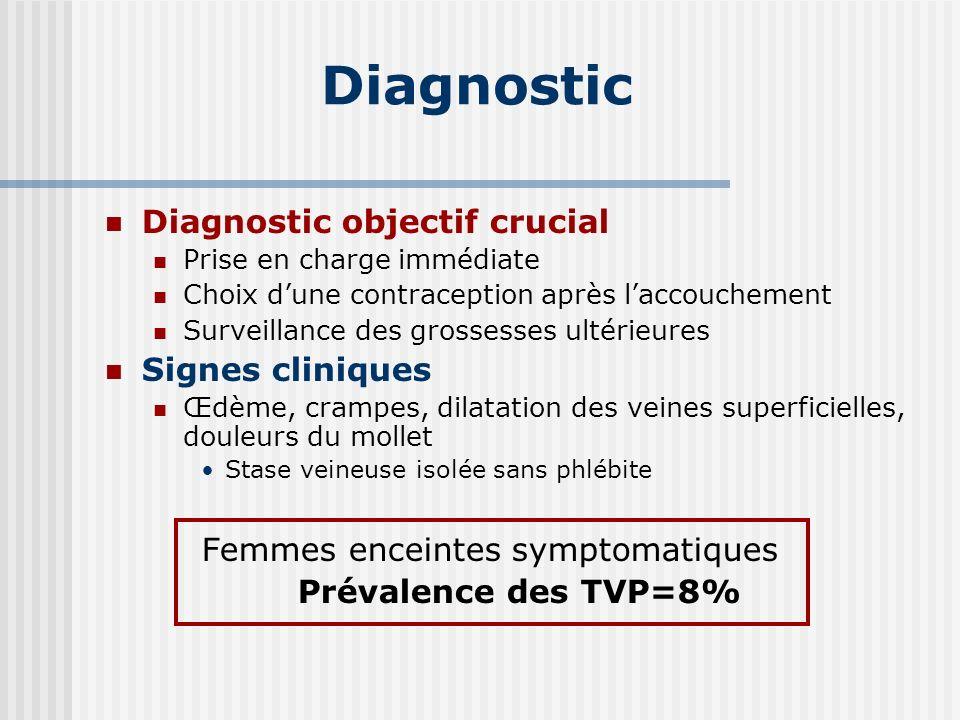 Diagnostic Diagnostic objectif crucial Signes cliniques
