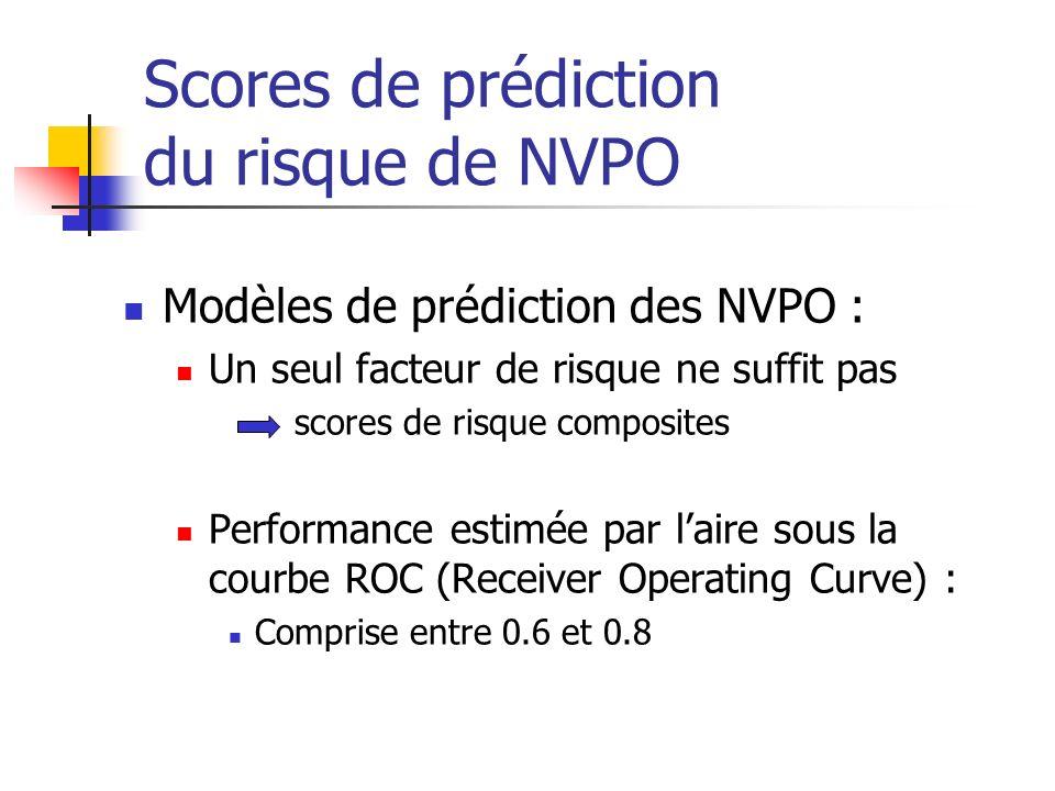 Scores de prédiction du risque de NVPO