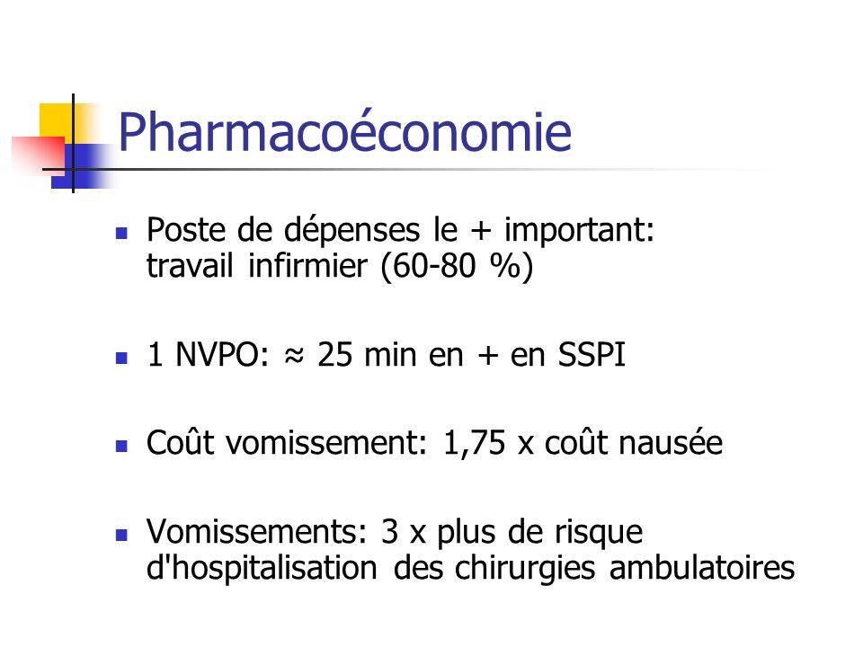 Pharmacoéconomie Poste de dépenses le + important: travail infirmier (60-80 %) 1 NVPO: ≈ 25 min en + en SSPI.