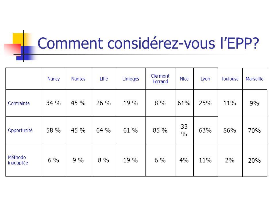 Comment considérez-vous l'EPP