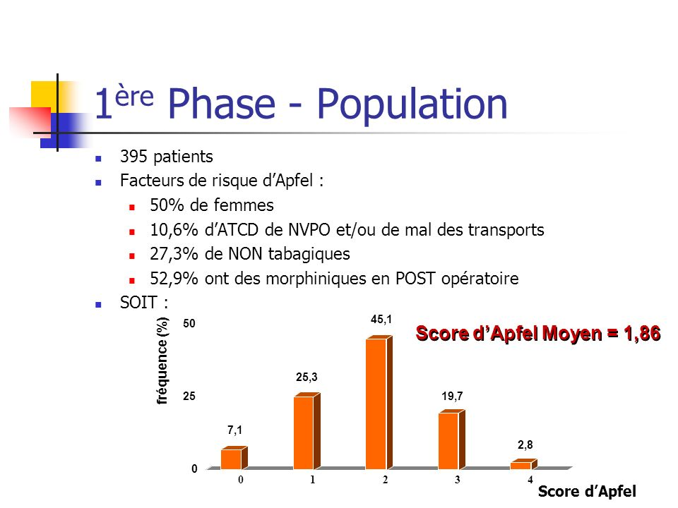 1ère Phase - Population Item 1 Item 2 Item 3 Item 4 Item 5