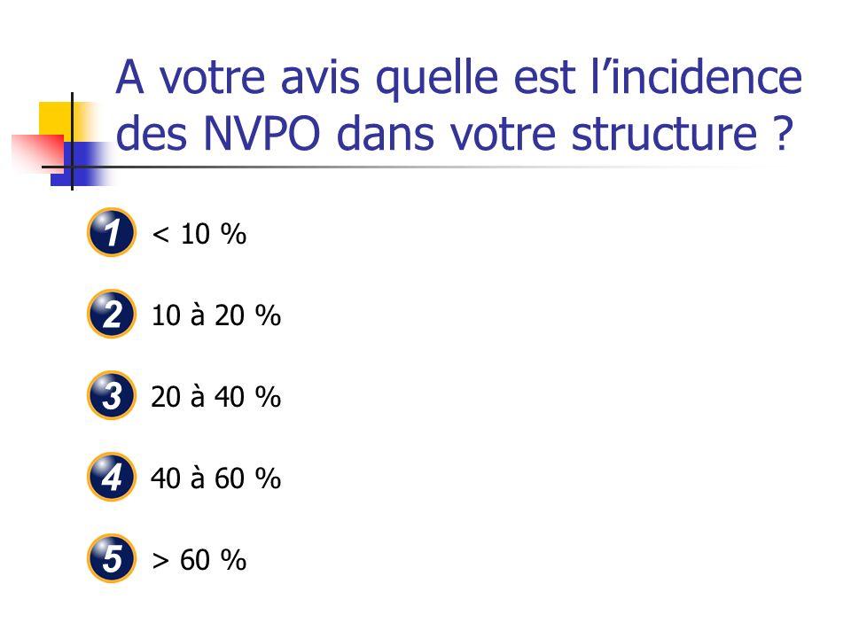A votre avis quelle est l'incidence des NVPO dans votre structure