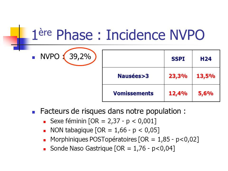 1ère Phase : Incidence NVPO