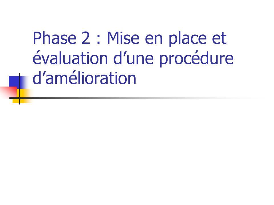 Phase 2 : Mise en place et évaluation d'une procédure d'amélioration