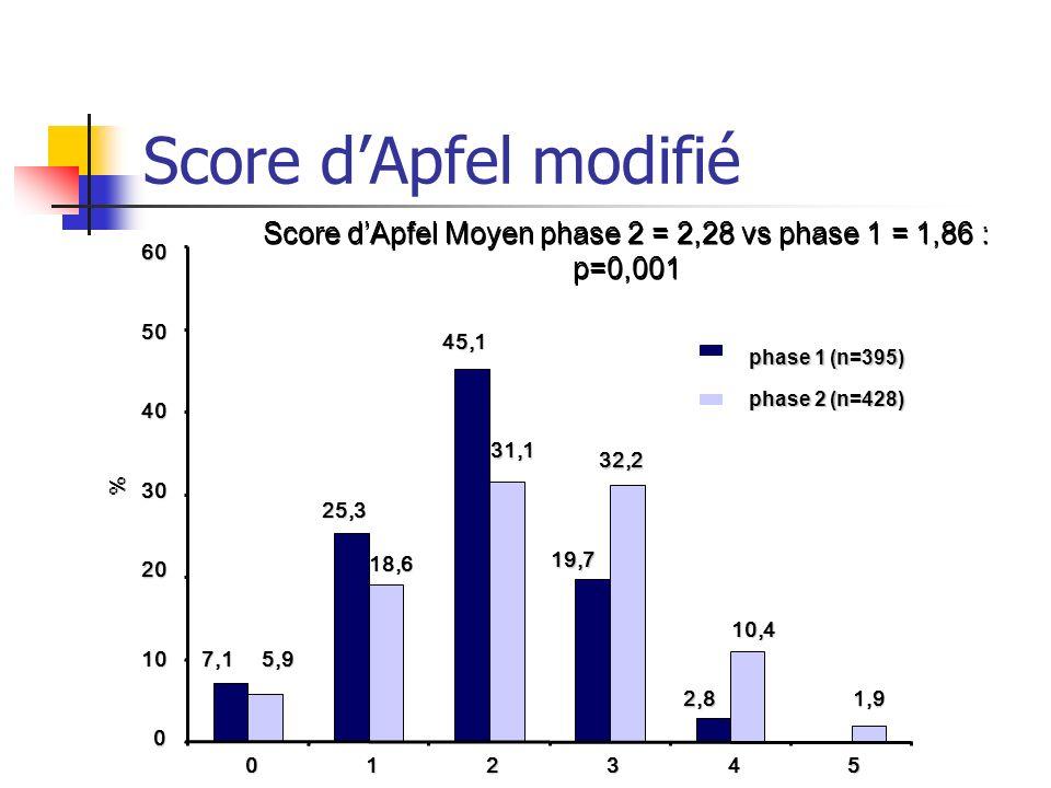 Score d'Apfel Moyen phase 2 = 2,28 vs phase 1 = 1,86 : p=0,001