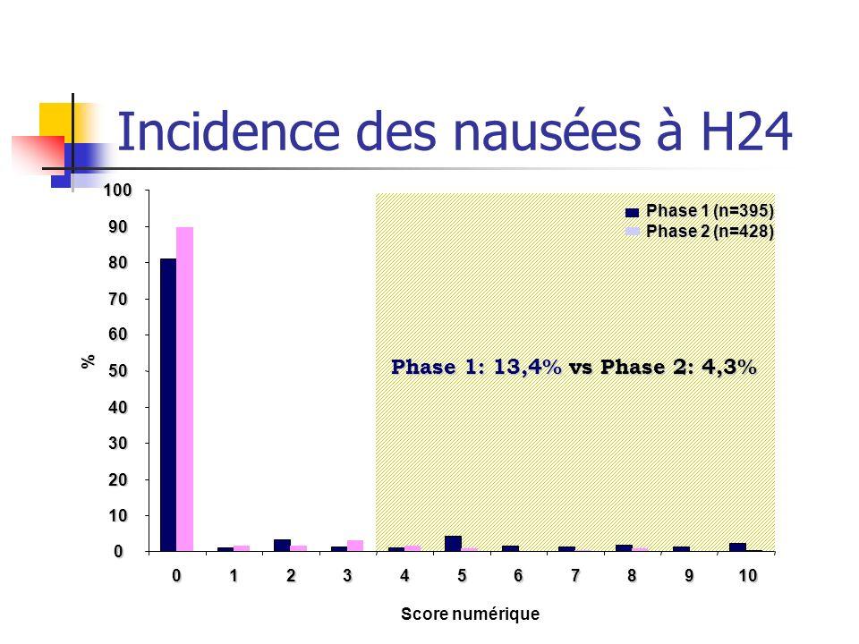 Incidence des nausées à H24