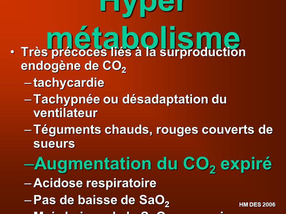 Hyper métabolisme Augmentation du CO2 expiré