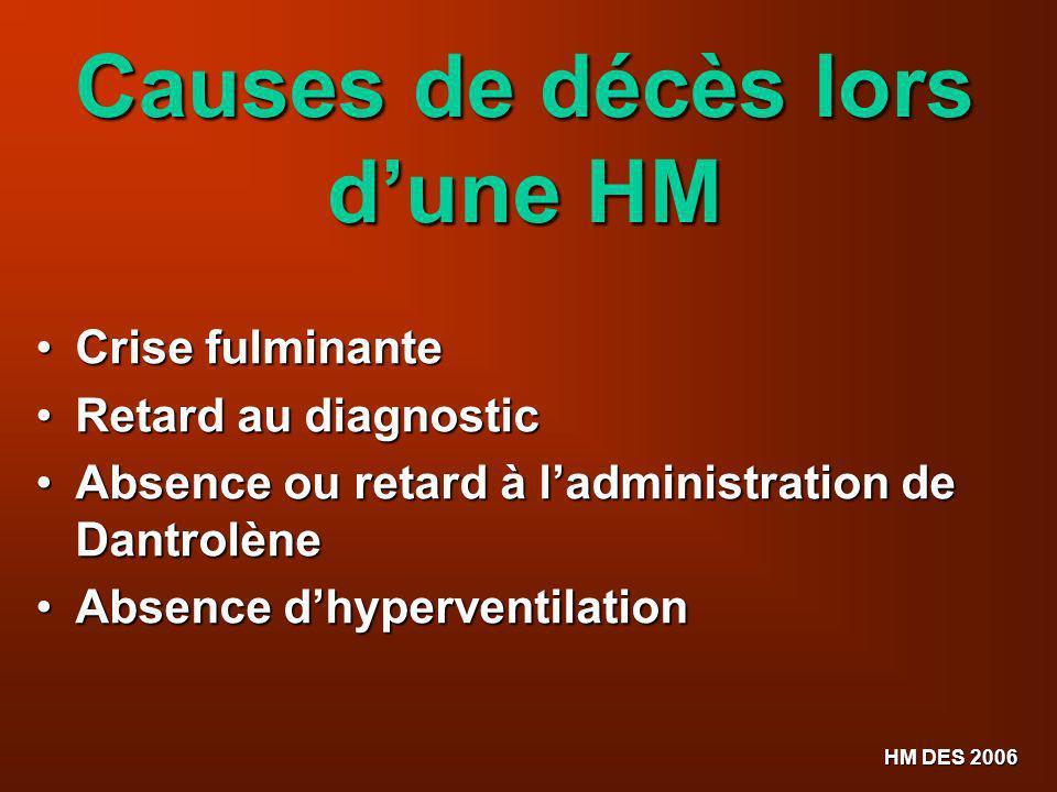 Causes de décès lors d'une HM