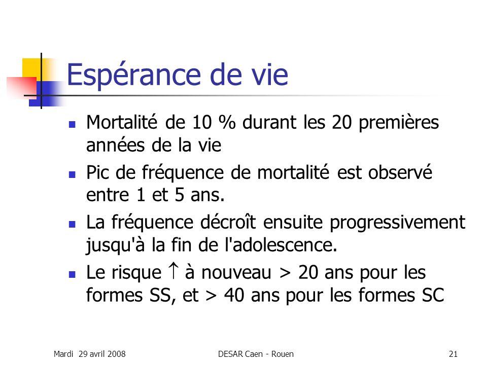 Espérance de vie Mortalité de 10 % durant les 20 premières années de la vie. Pic de fréquence de mortalité est observé entre 1 et 5 ans.