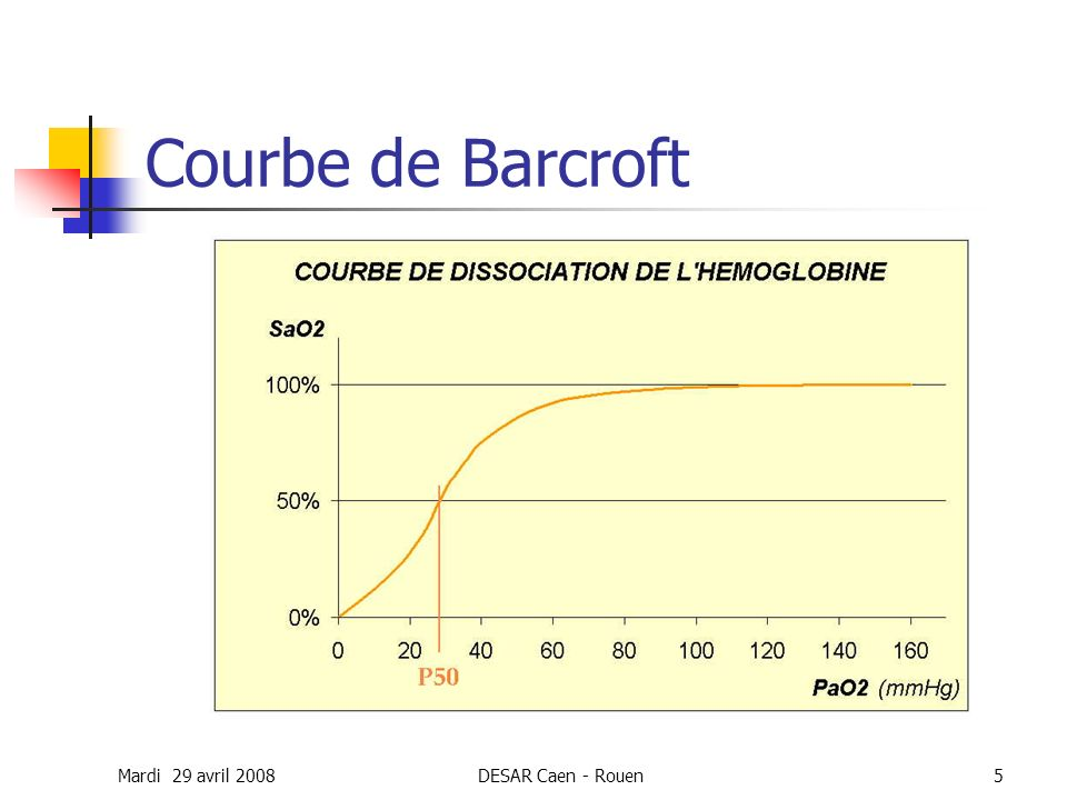 Courbe de Barcroft Mardi 29 avril 2008 DESAR Caen - Rouen