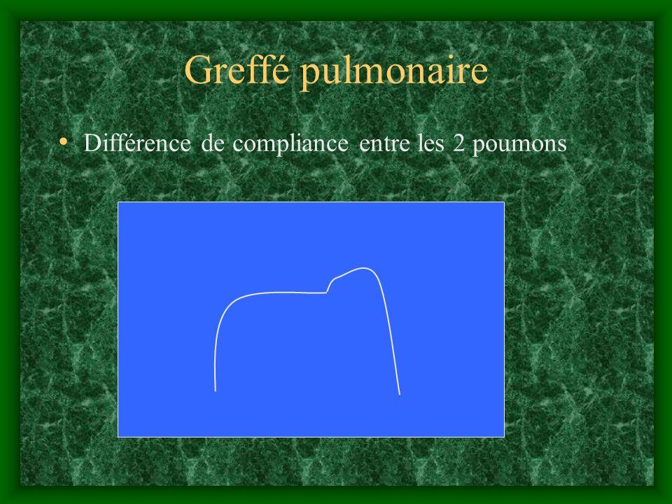 Greffé pulmonaire Différence de compliance entre les 2 poumons 59