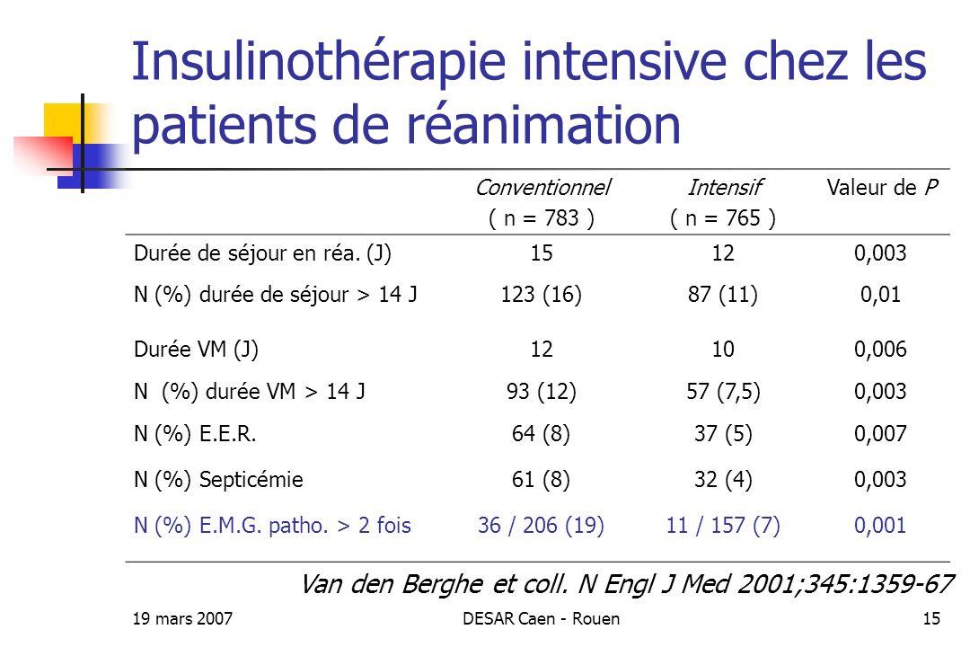 Insulinothérapie intensive chez les patients de réanimation