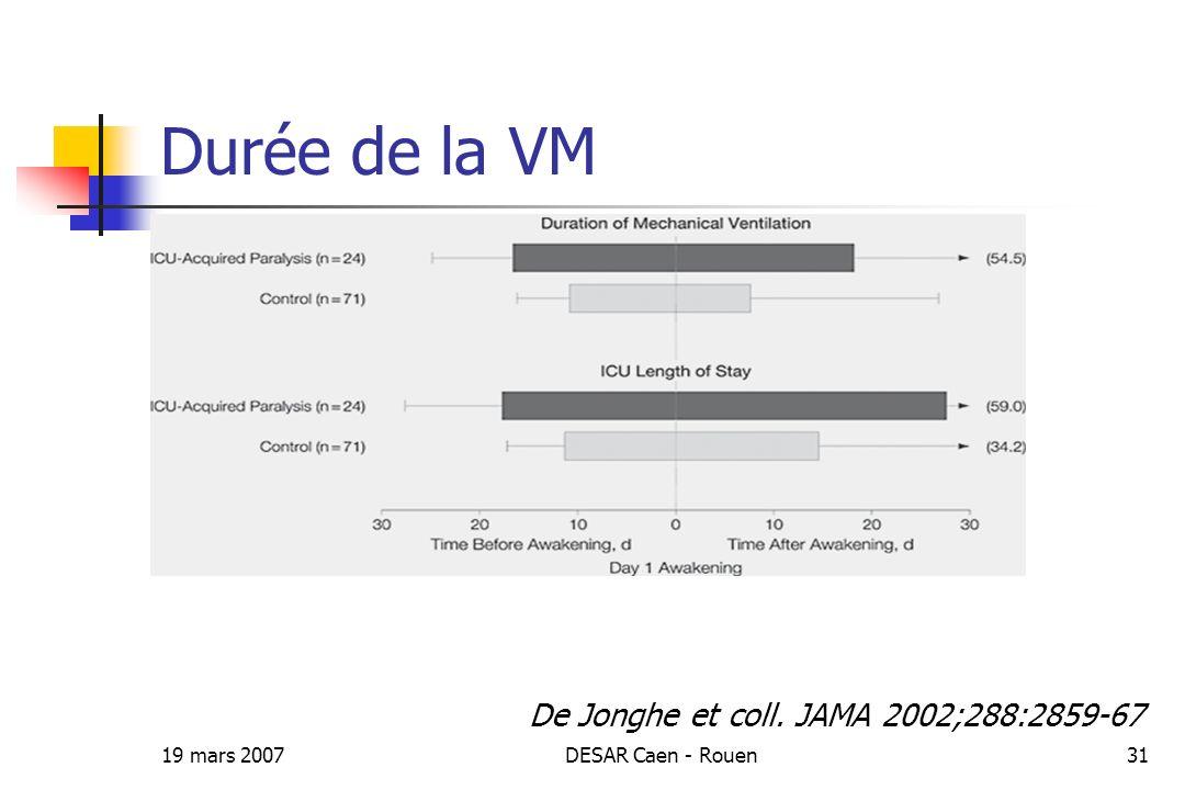 Durée de la VM De Jonghe et coll. JAMA 2002;288:2859-67 19 mars 2007