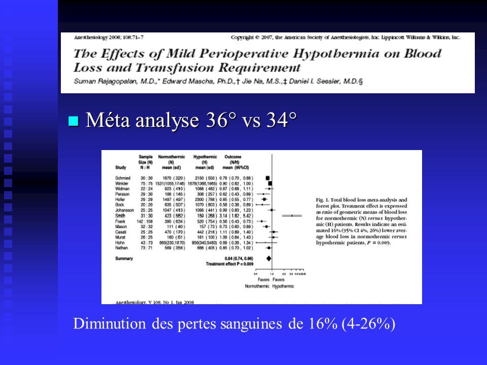 Méta analyse 36° vs 34° Diminution des pertes sanguines de 16% (4-26%)