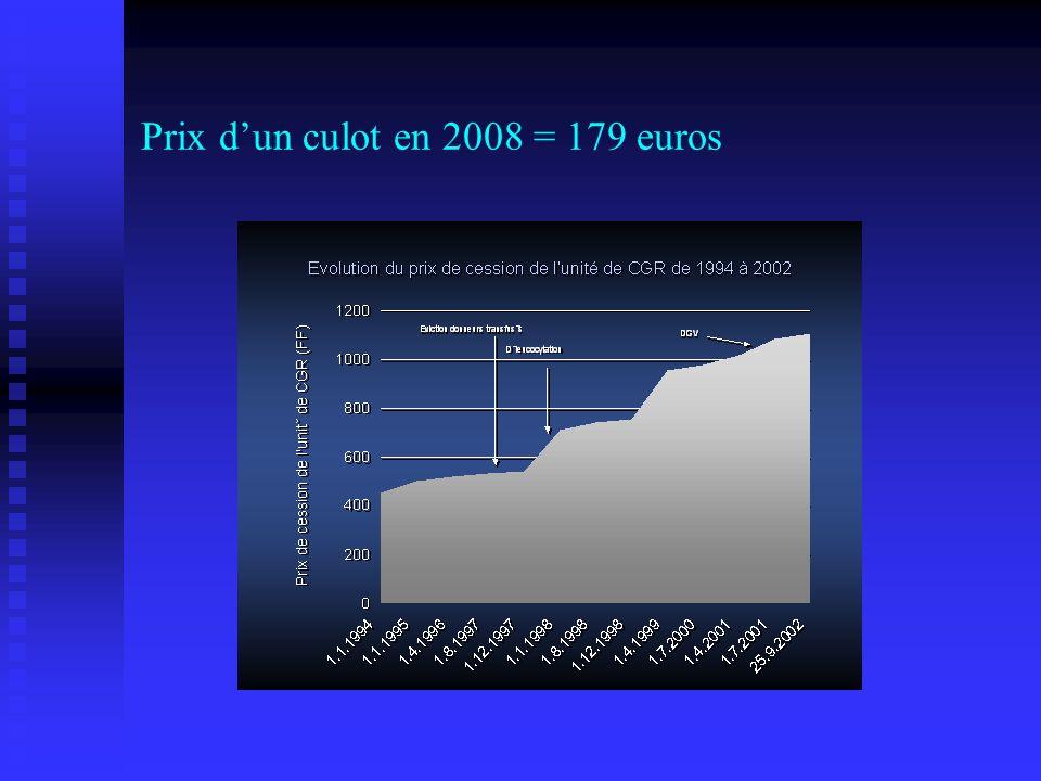 Prix d'un culot en 2008 = 179 euros