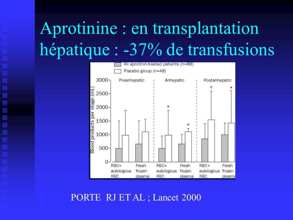 Aprotinine : en transplantation hépatique : -37% de transfusions