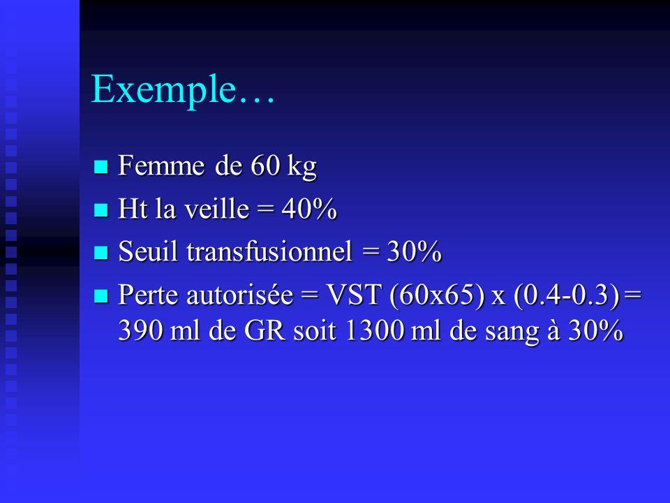 Exemple… Femme de 60 kg Ht la veille = 40% Seuil transfusionnel = 30%