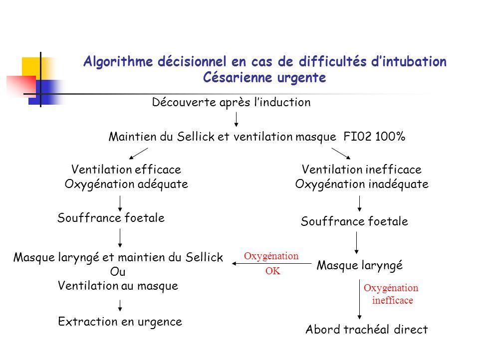 Algorithme décisionnel en cas de difficultés d'intubation Césarienne urgente