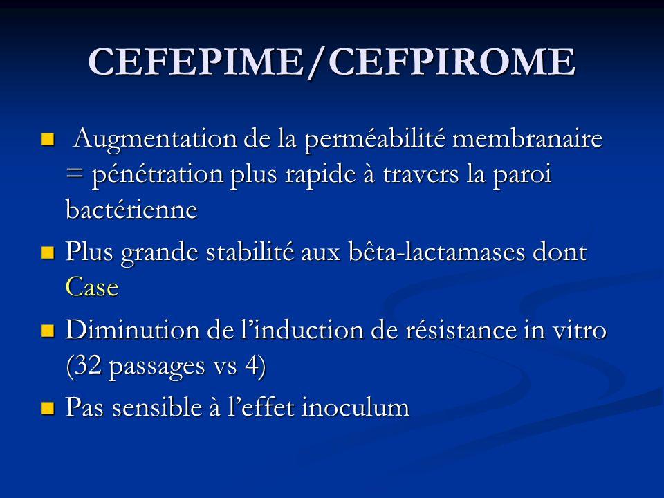 CEFEPIME/CEFPIROME Augmentation de la perméabilité membranaire = pénétration plus rapide à travers la paroi bactérienne.