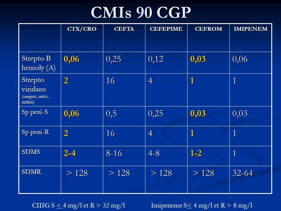 CMIs 90 CGP CTX/CRO. CEFTA. CEFEPIME. CEFROM. IMIPENEM. Strepto B hemoly (A) 0,06. 0,25. 0,12.
