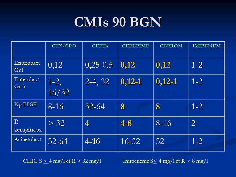 CMIs 90 BGN CTX/CRO. CEFTA. CEFEPIME. CEFROM. IMIPENEM. Enterobact Gr1. 0,12. 0,25-0,5. 1-2.