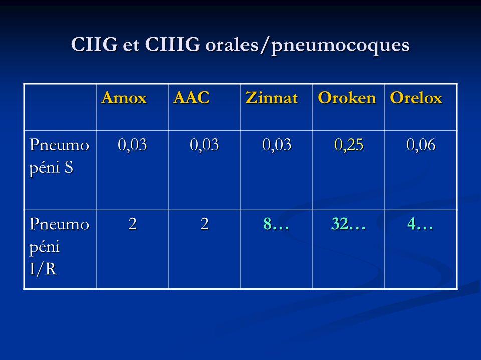 CIIG et CIIIG orales/pneumocoques