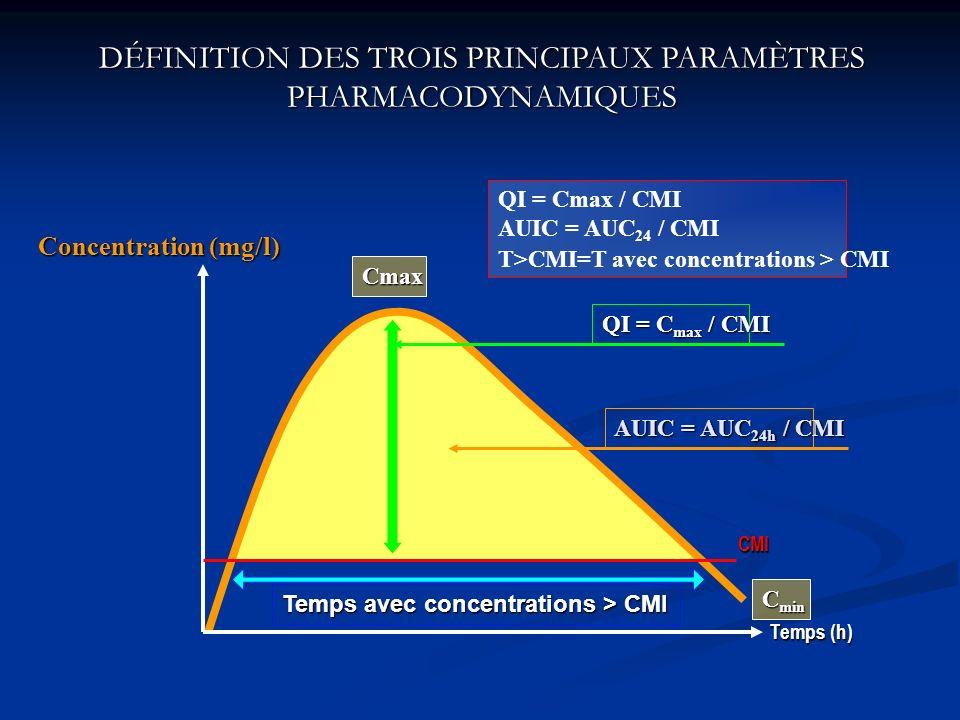 DÉFINITION DES TROIS PRINCIPAUX PARAMÈTRES PHARMACODYNAMIQUES