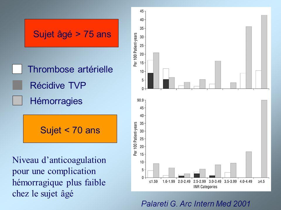 Sujet âgé > 75 ans Thrombose artérielle Récidive TVP Hémorragies