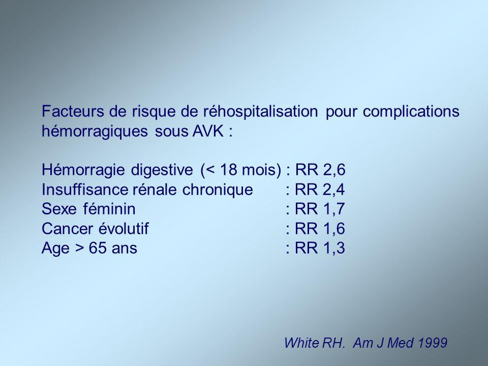 Facteurs de risque de réhospitalisation pour complications