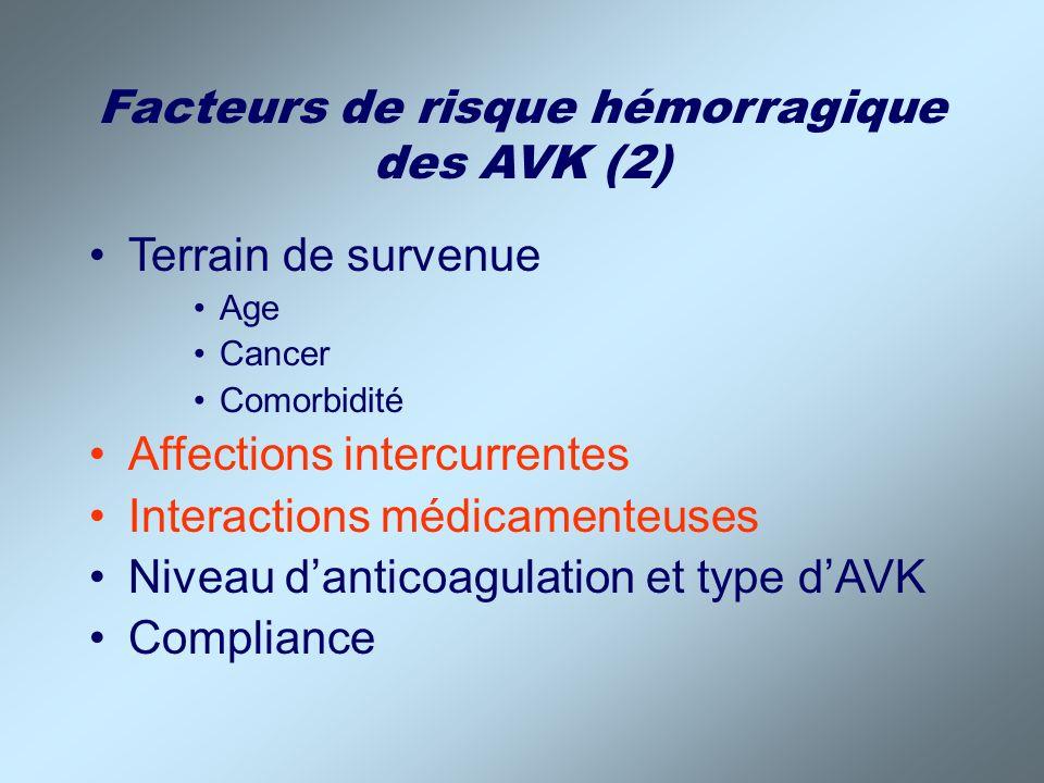 Facteurs de risque hémorragique des AVK (2)