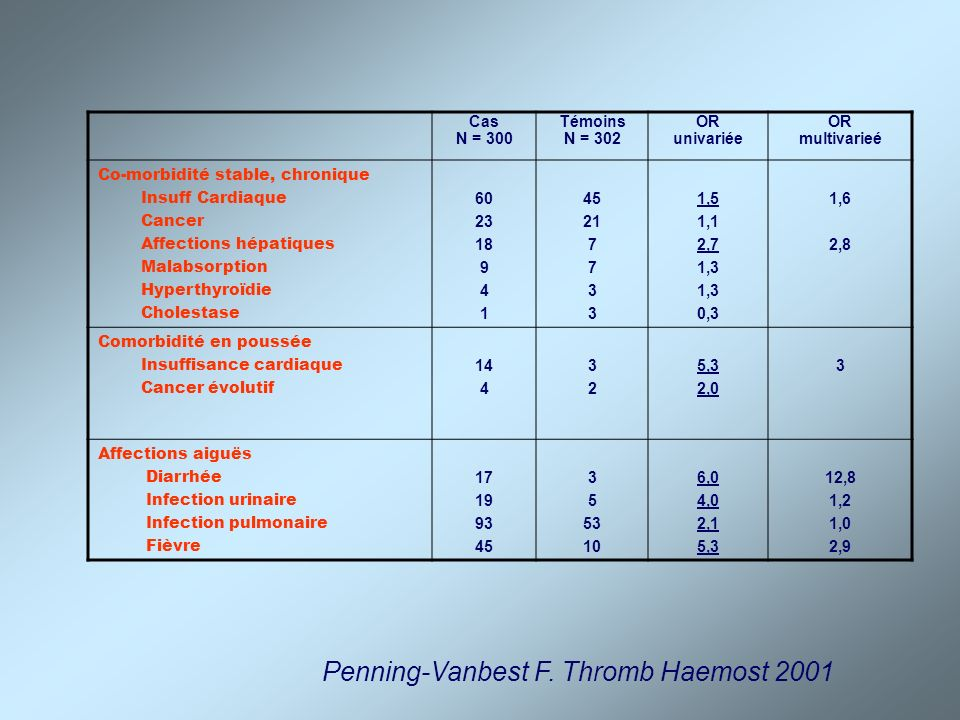 Penning-Vanbest F. Thromb Haemost 2001