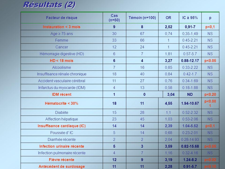 Résultats (2) Facteur de risque Cas (n=50) Témoin (n=100) OR IC à 95%