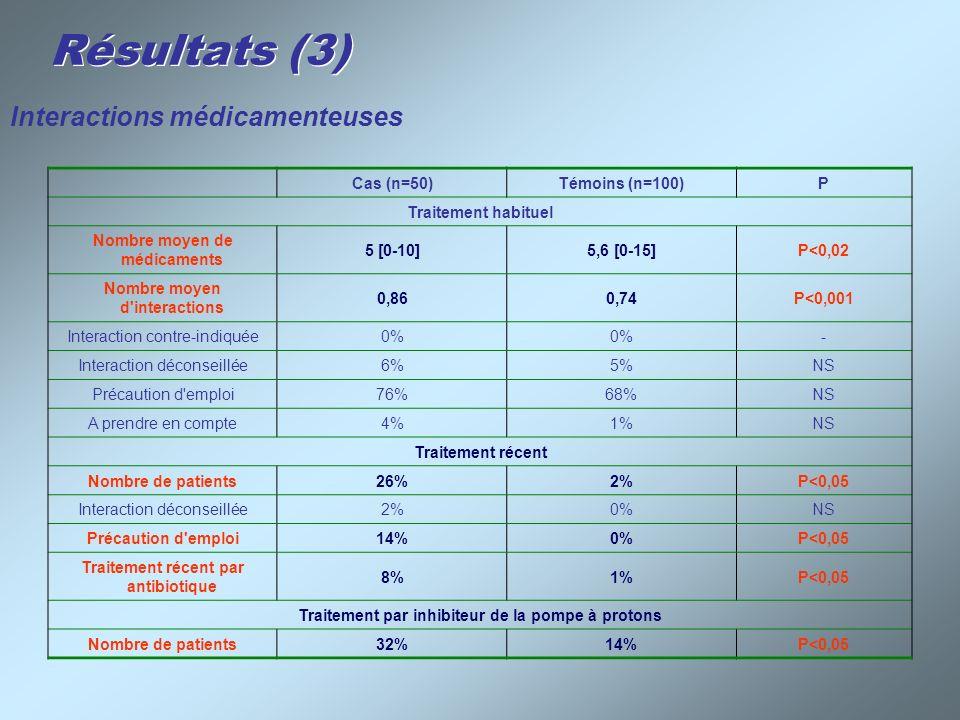 Résultats (3) Interactions médicamenteuses Cas (n=50) Témoins (n=100)