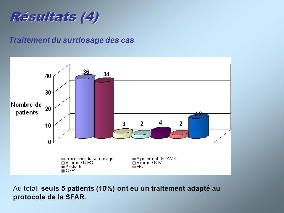Résultats (4) Traitement du surdosage des cas