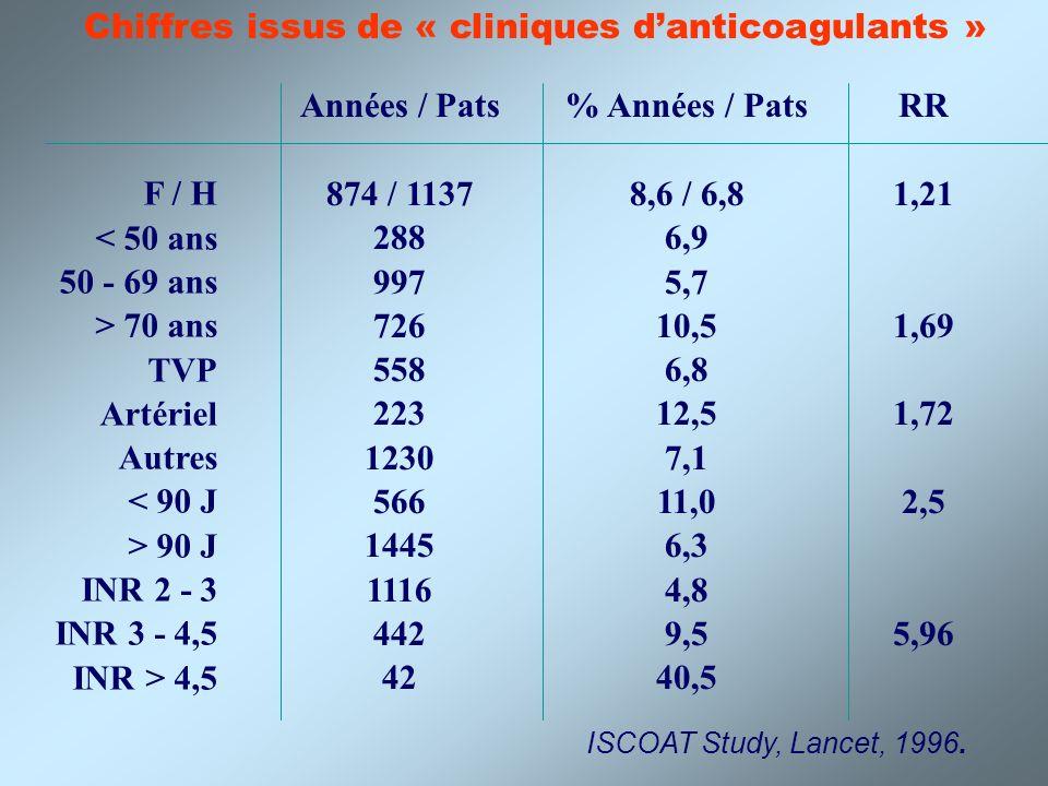 Chiffres issus de « cliniques d'anticoagulants »