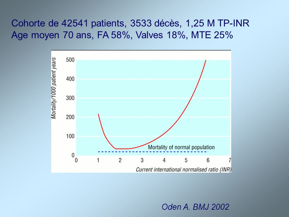 Cohorte de 42541 patients, 3533 décès, 1,25 M TP-INR
