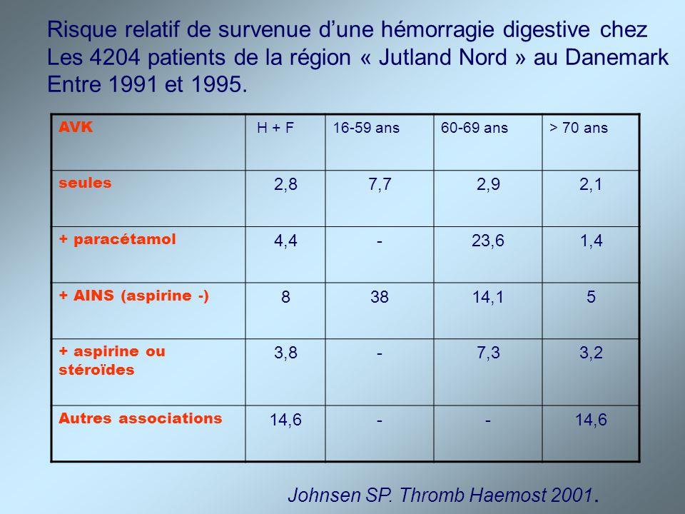 Risque relatif de survenue d'une hémorragie digestive chez
