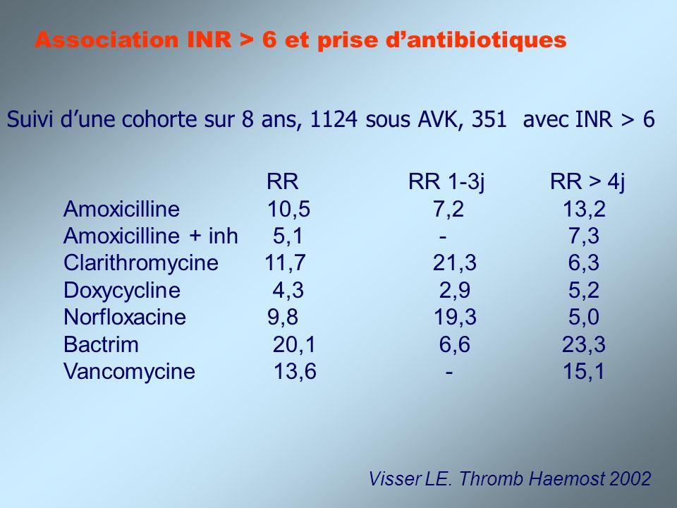 Association INR > 6 et prise d'antibiotiques