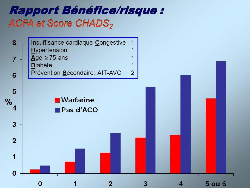 Rapport Bénéfice/risque : ACFA et Score CHADS2