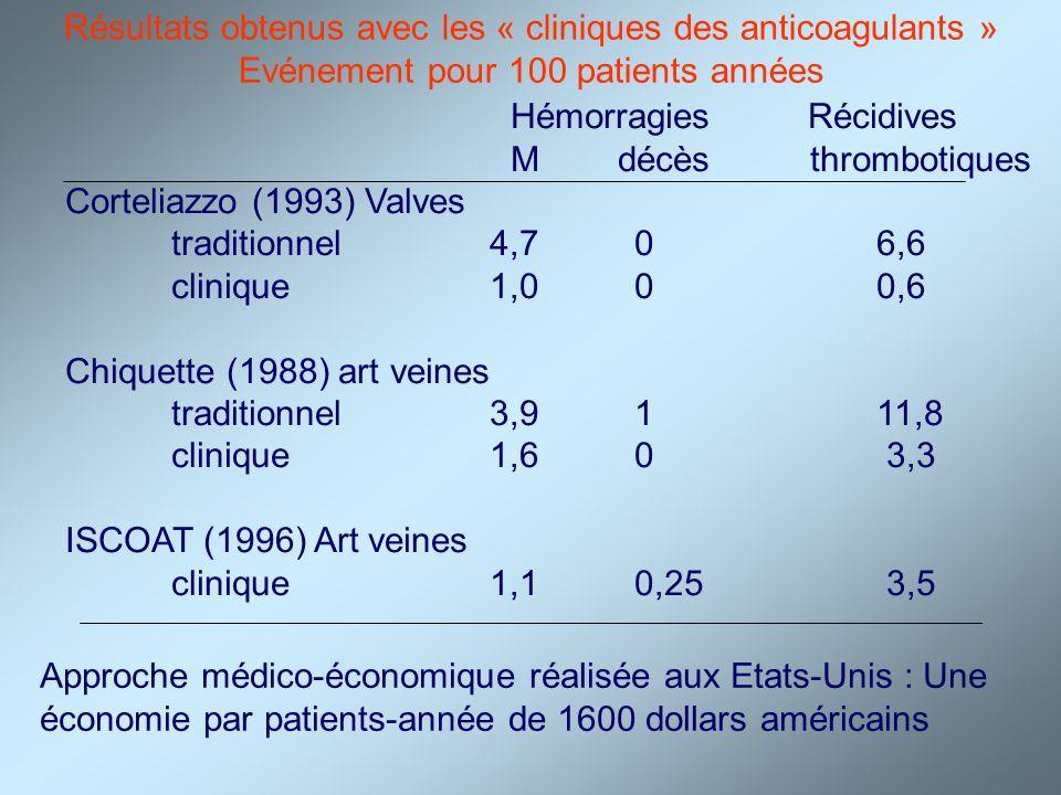 Résultats obtenus avec les « cliniques des anticoagulants »